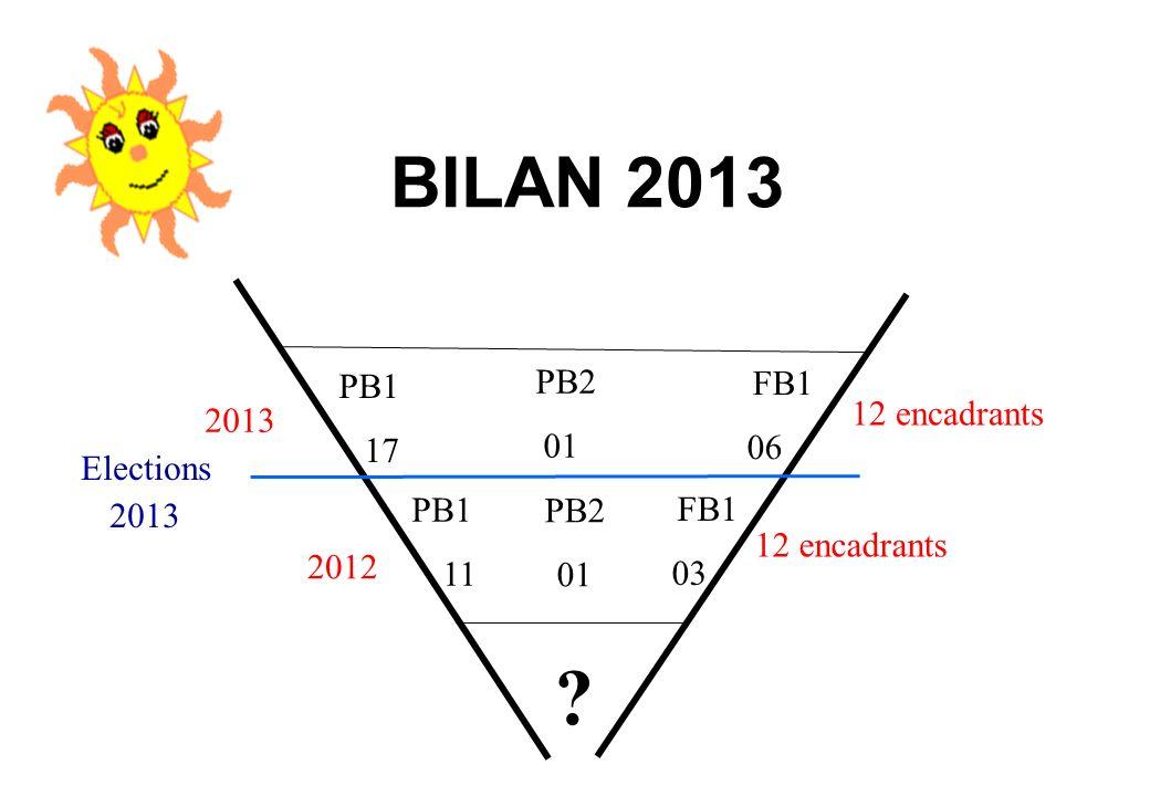 BILAN 2013 PB1 11 PB2 01 FB1 03 Elections 2013 PB1 17 PB2 01 FB1 06 2012 2013 12 encadrants ?