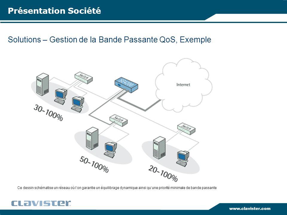 www.clavister.com Solutions – Gestion de la Bande Passante QoS, Exemple Présentation Société Ce dessin schématise un réseau où lon garantie un équilib