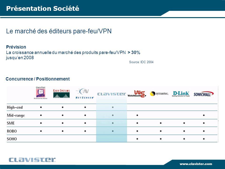 www.clavister.com Le marché des éditeurs pare-feu/VPN Présentation Société Prévision La croissance annuelle du marché des produits pare-feu/VPN > 30%