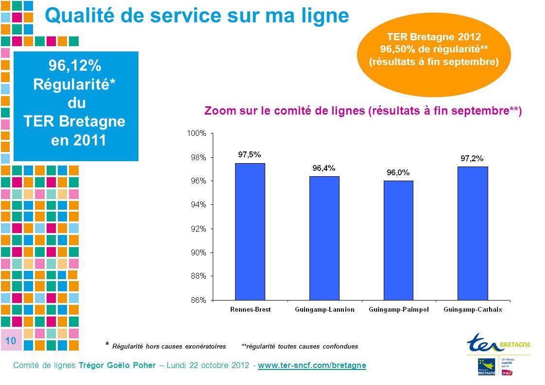 10 10 10 96,12% Régularité* du TER Bretagne en 2011 Zoom sur le comité de lignes (résultats à fin septembre**) Qualité de service sur ma ligne * Régul