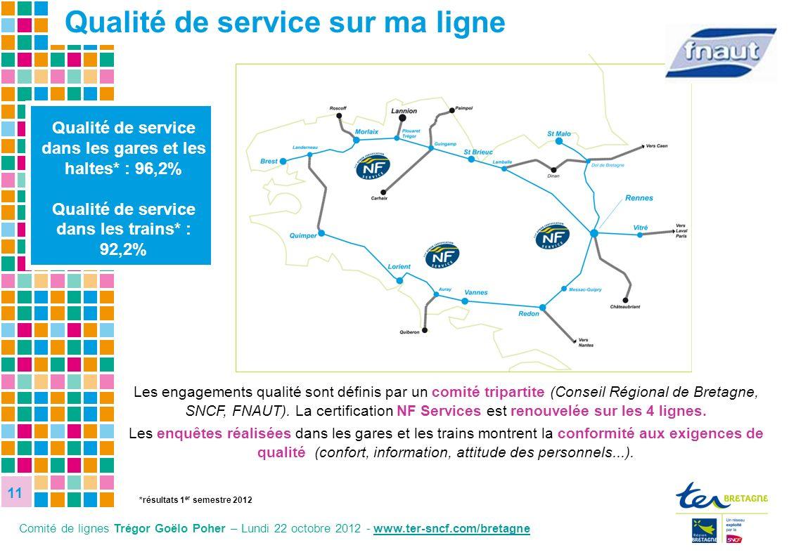 11 11 11 8,1% 27,8% Qualité de service dans les gares et les haltes* : 96,2% Qualité de service dans les trains* : 92,2% Les engagements qualité sont