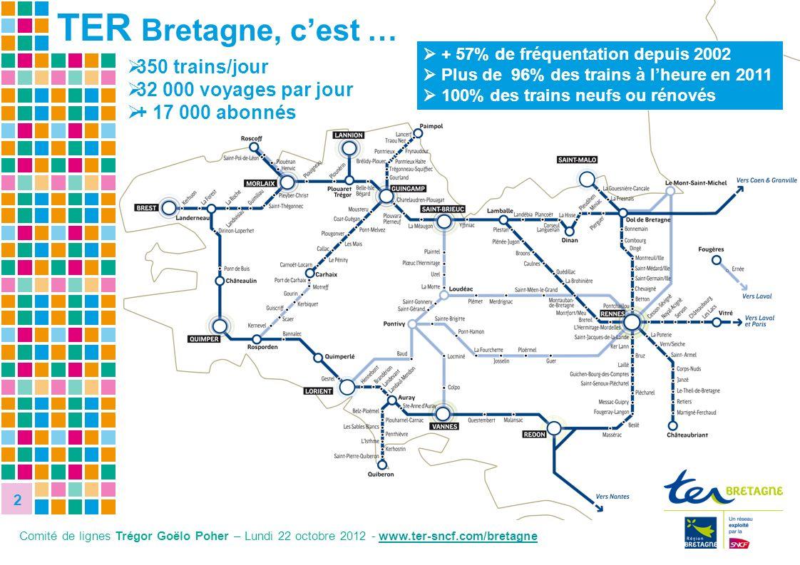 2 Comité de lignes Trégor Goëlo Poher – Lundi 22 octobre 2012 - www.ter-sncf.com/bretagnewww.ter 350 trains/jour 32 000 voyages par jour + 17 000 abon