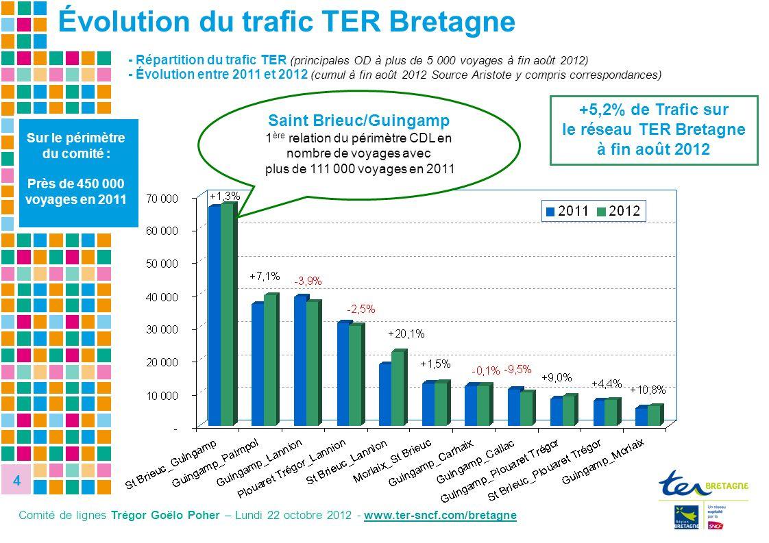 4 4 - Répartition du trafic TER (principales OD à plus de 5 000 voyages à fin août 2012) - Évolution entre 2011 et 2012 (cumul à fin août 2012 Source