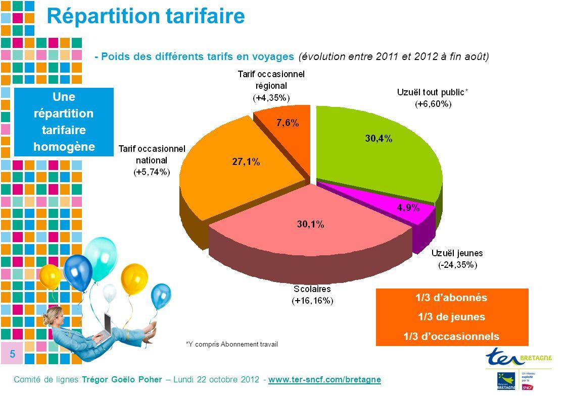 5 5 - Poids des différents tarifs en voyages (évolution entre 2011 et 2012 à fin août) Une répartition tarifaire homogène *Y compris Abonnement travai