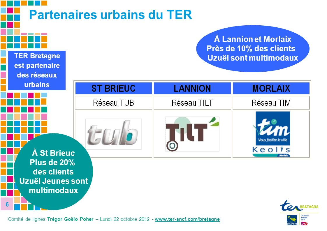 6 6 TER Bretagne est partenaire des réseaux urbains Partenaires urbains du TER À St Brieuc Plus de 20% des clients Uzuël Jeunes sont multimodaux À Lan