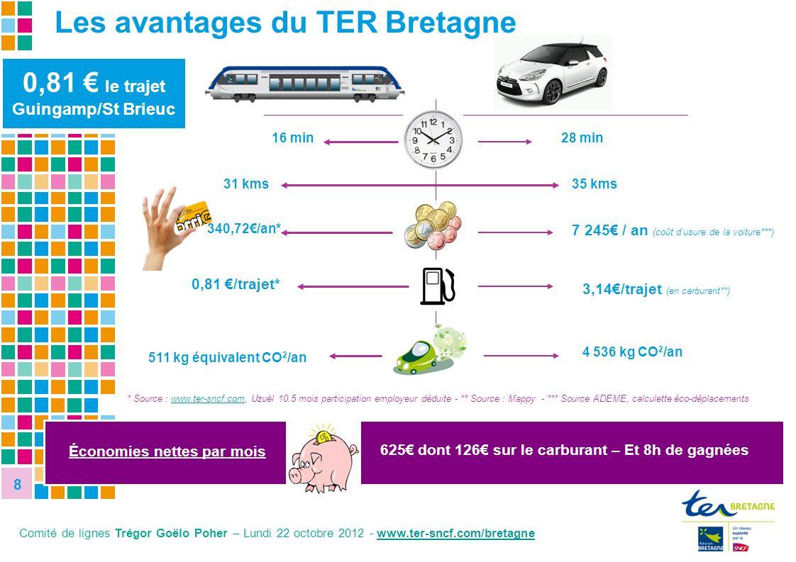 8 8 8,1% 27,8% 0,81 le trajet Guingamp/St Brieuc * Source : www.ter-sncf.com, Uzuël 10.5 mois participation employeur déduite - ** Source : Mappy - **