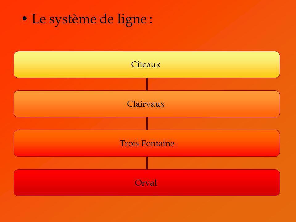 Le système de ligne : Cîteaux Clairvaux Trois Fontaine Orval