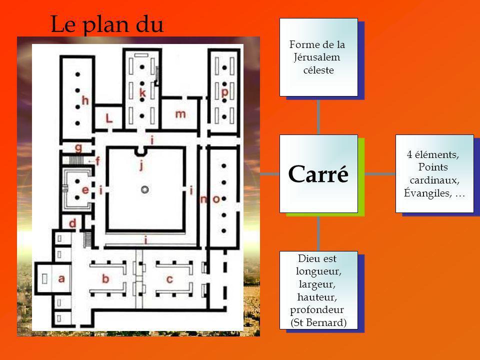 Le plan du monastère : histoire de carré Carré Forme de la Jérusalem céleste 4 éléments, Points cardinaux, Évangiles, … Dieu est longueur, largeur, ha