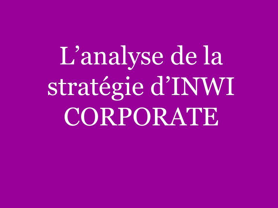 Lanalyse de la stratégie dINWI CORPORATE