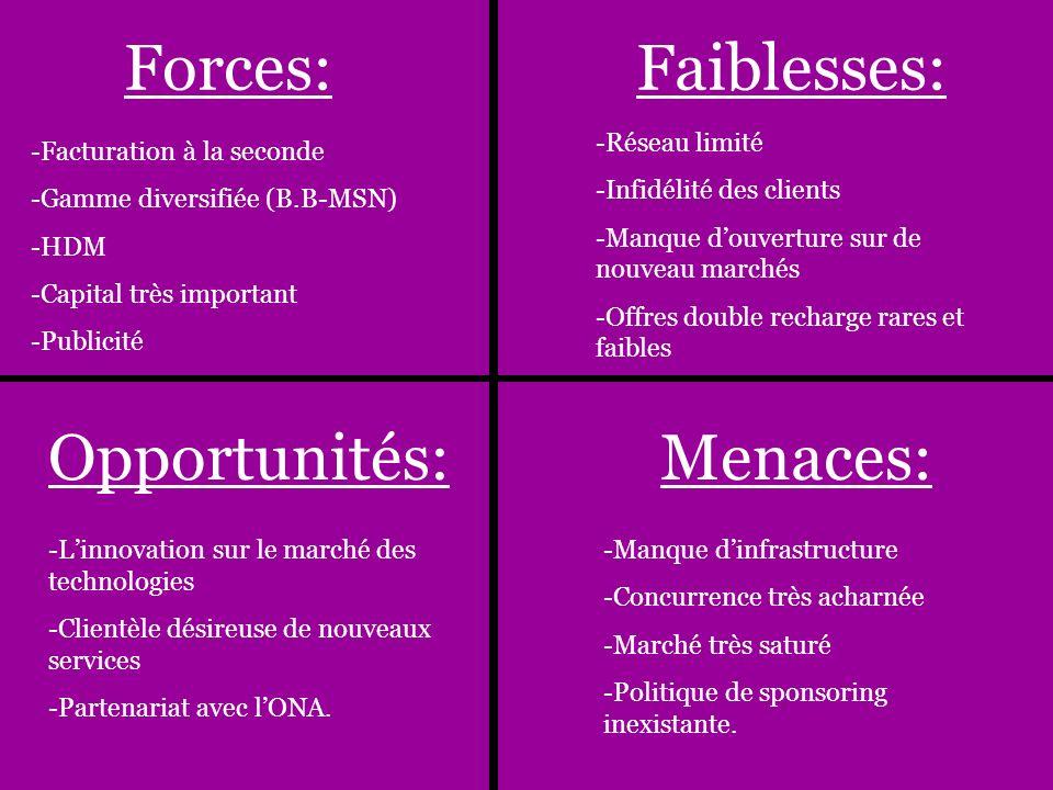 Forces:Faiblesses: Opportunités:Menaces: -Facturation à la seconde -Gamme diversifiée (B.B-MSN) -HDM -Capital très important -Publicité -Réseau limité