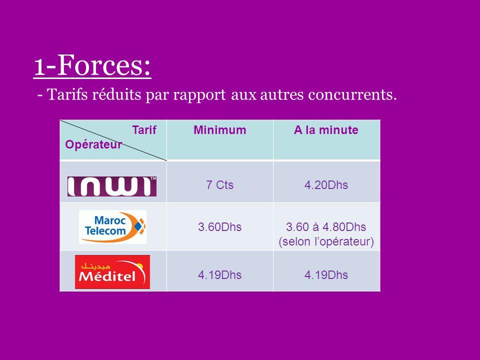 1-Forces: - Tarifs réduits par rapport aux autres concurrents. Tarif Opérateur MinimumA la minute 7 Cts4.20Dhs 3.60Dhs3.60 à 4.80Dhs (selon lopérateur