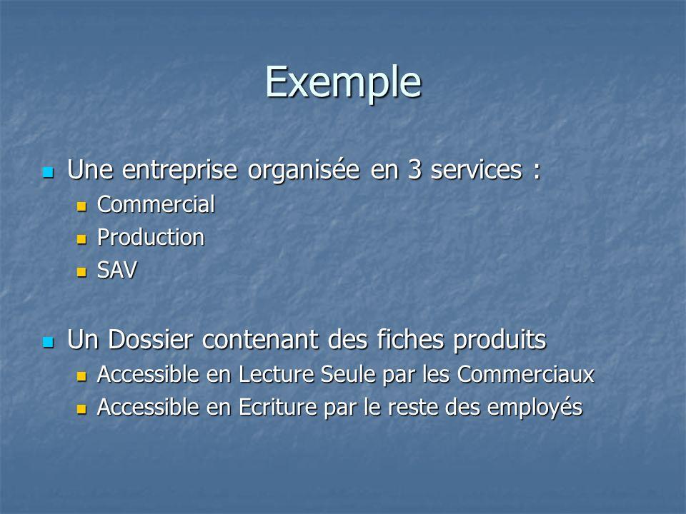 Exemple Une entreprise organisée en 3 services : Une entreprise organisée en 3 services : Commercial Commercial Production Production SAV SAV Un Dossi