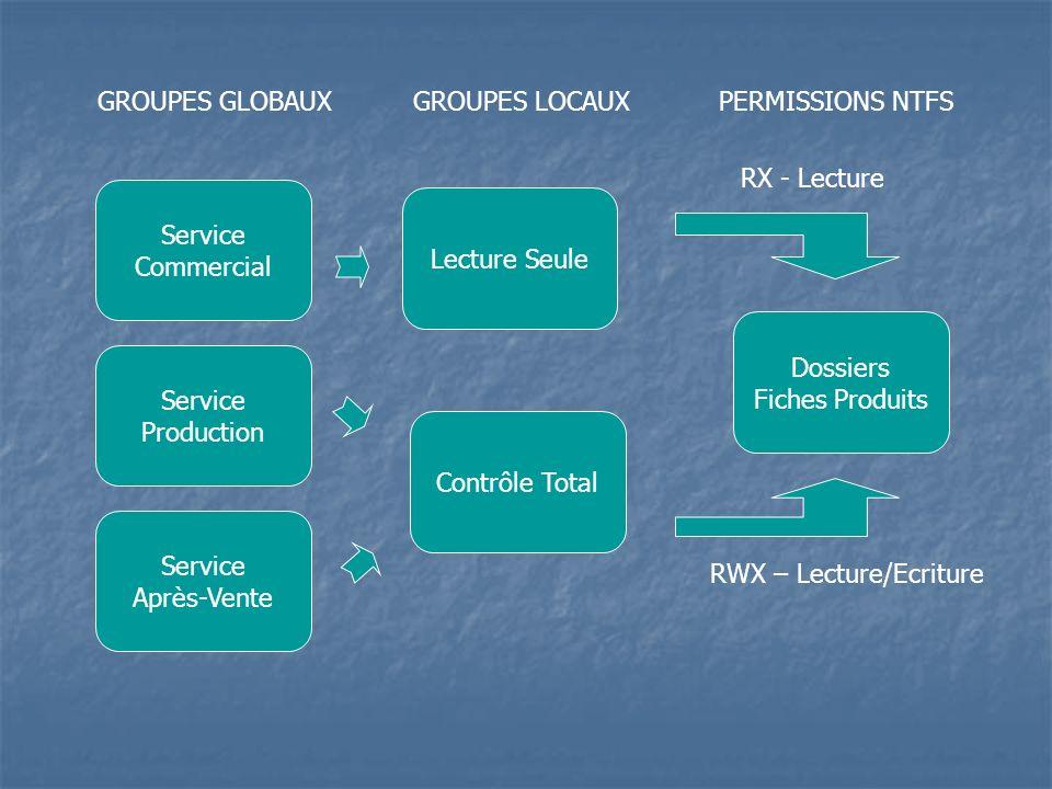 Service Commercial Service Après-Vente Service Production GROUPES GLOBAUX Contrôle Total Lecture Seule GROUPES LOCAUXPERMISSIONS NTFS Dossiers Fiches