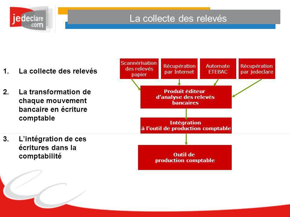 Récupération par Internet Scannérisation des relevés papier Automate ETEBAC Produit éditeur danalyse des relevés bancaires Intégration à loutil de pro