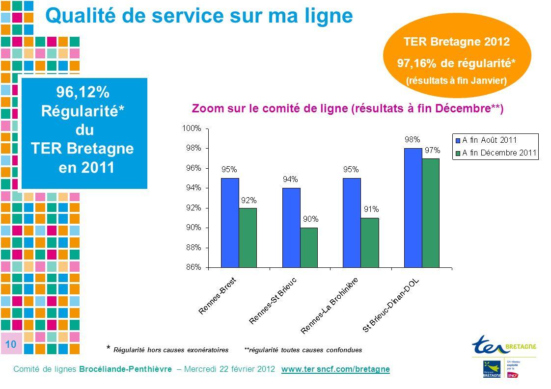 10 10 10 8,1% 27,8% 96,12% Régularité* du TER Bretagne en 2011 Zoom sur le comité de ligne (résultats à fin Décembre**) TER Bretagne 2012 97,16% de ré
