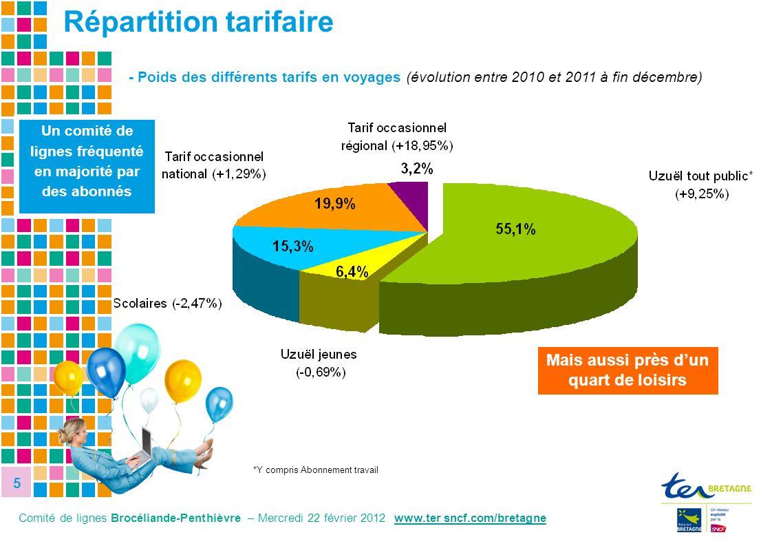 5 5 - Poids des différents tarifs en voyages (évolution entre 2010 et 2011 à fin décembre) Un comité de lignes fréquenté en majorité par des abonnés *