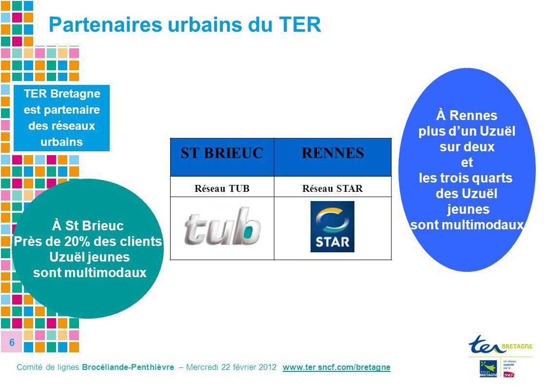 6 6 8,1% 27,8% TER Bretagne est partenaire des réseaux urbains Partenaires urbains du TER Comité de lignes Brocéliande-Penthièvre – Mercredi 22 févrie