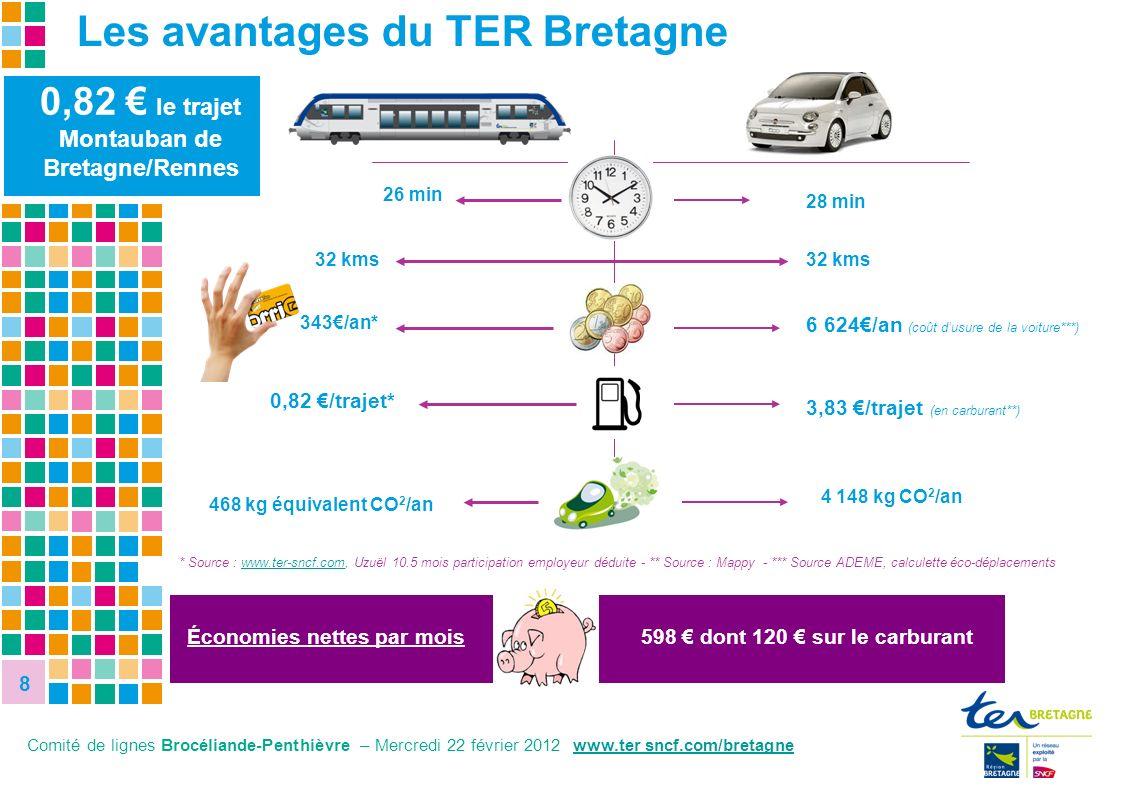 8 8 8,1% 27,8% 0,82 le trajet Montauban de Bretagne/Rennes * Source : www.ter-sncf.com, Uzuël 10.5 mois participation employeur déduite - ** Source :