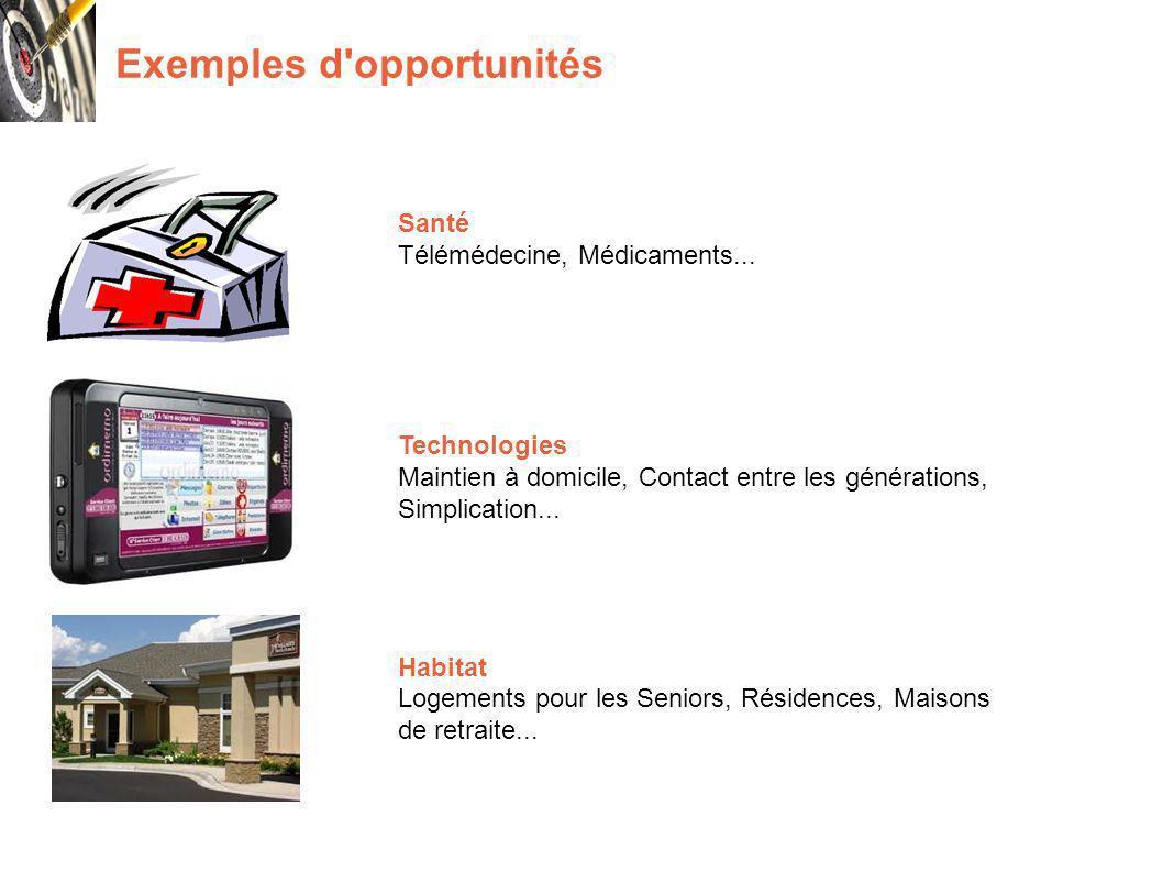 Exemples d opportunités Santé Télémédecine, Médicaments...