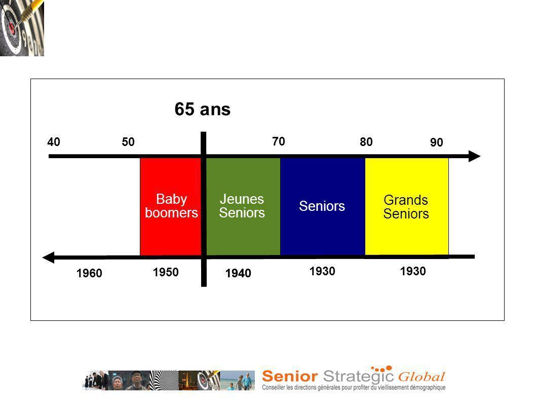 Jeunes Seniors Grands Seniors Baby boomers 65 ans 70 80 90 4050 1960 1950 1940 1930
