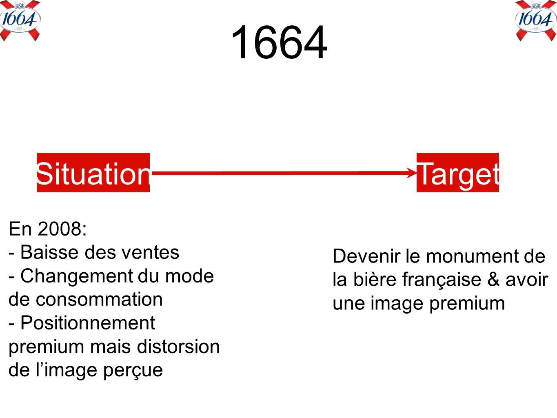 1664 SituationTarget En 2008: - Baisse des ventes - Changement du mode de consommation - Positionnement premium mais distorsion de limage perçue Devenir le monument de la bière française & avoir une image premium