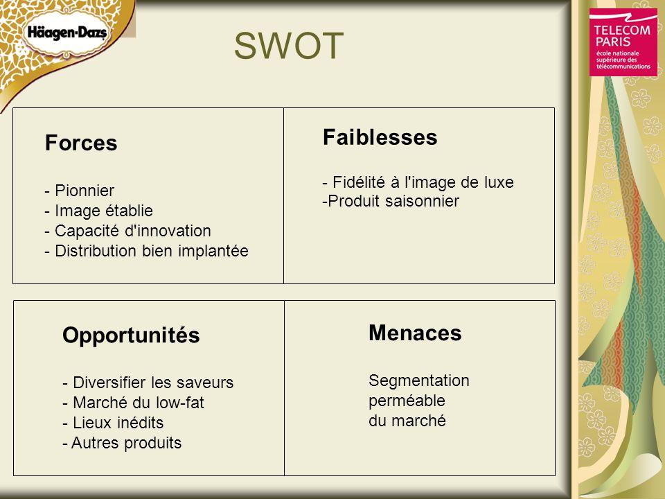 SWOT Forces - Pionnier - Image établie - Capacité d'innovation - Distribution bien implantée Faiblesses - Fidélité à l'image de luxe -Produit saisonni