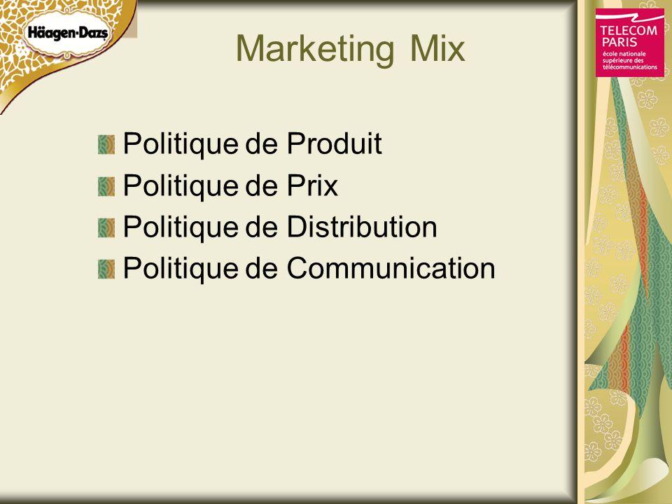 Marketing Mix Politique de Produit Politique de Prix Politique de Distribution Politique de Communication