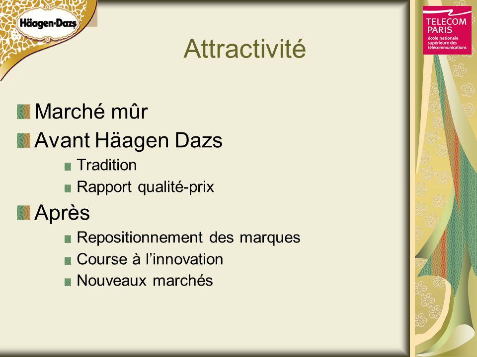 Attractivité Marché mûr Avant Häagen Dazs Tradition Rapport qualité-prix Après Repositionnement des marques Course à linnovation Nouveaux marchés