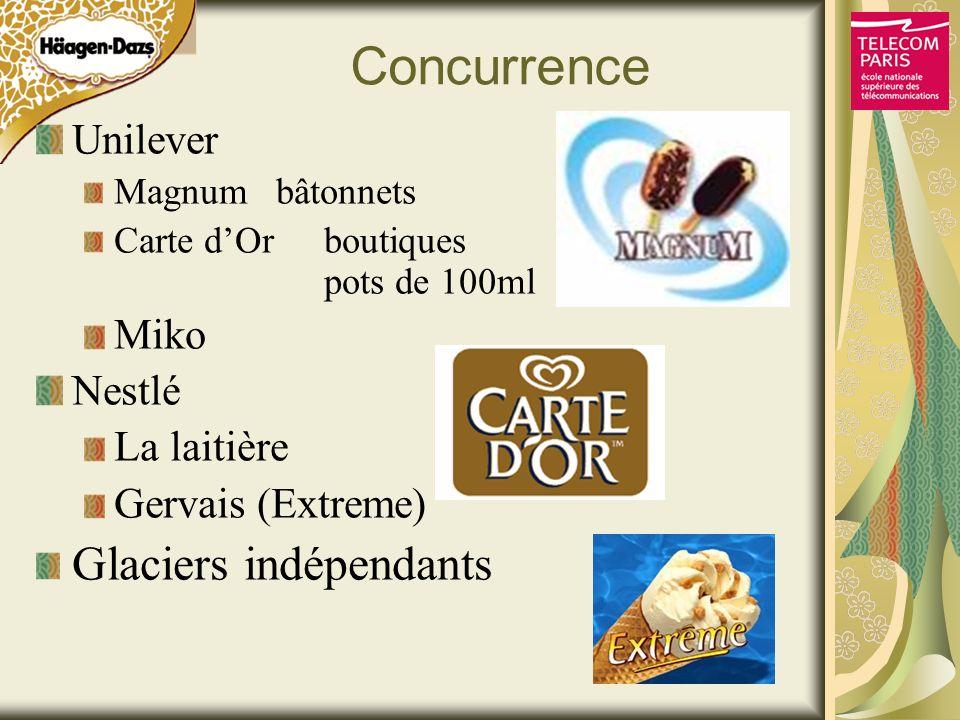Concurrence Unilever Magnumbâtonnets Carte dOr boutiques pots de 100ml Miko Nestlé La laitière Gervais (Extreme) Glaciers indépendants
