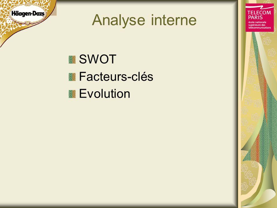 Analyse interne SWOT Facteurs-clés Evolution