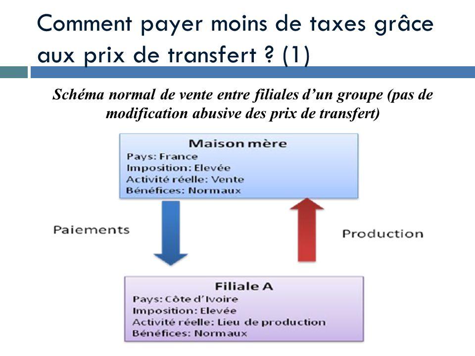 Comment payer moins de taxes grâce aux prix de transfert ? (1) Schéma normal de vente entre filiales dun groupe (pas de modification abusive des prix