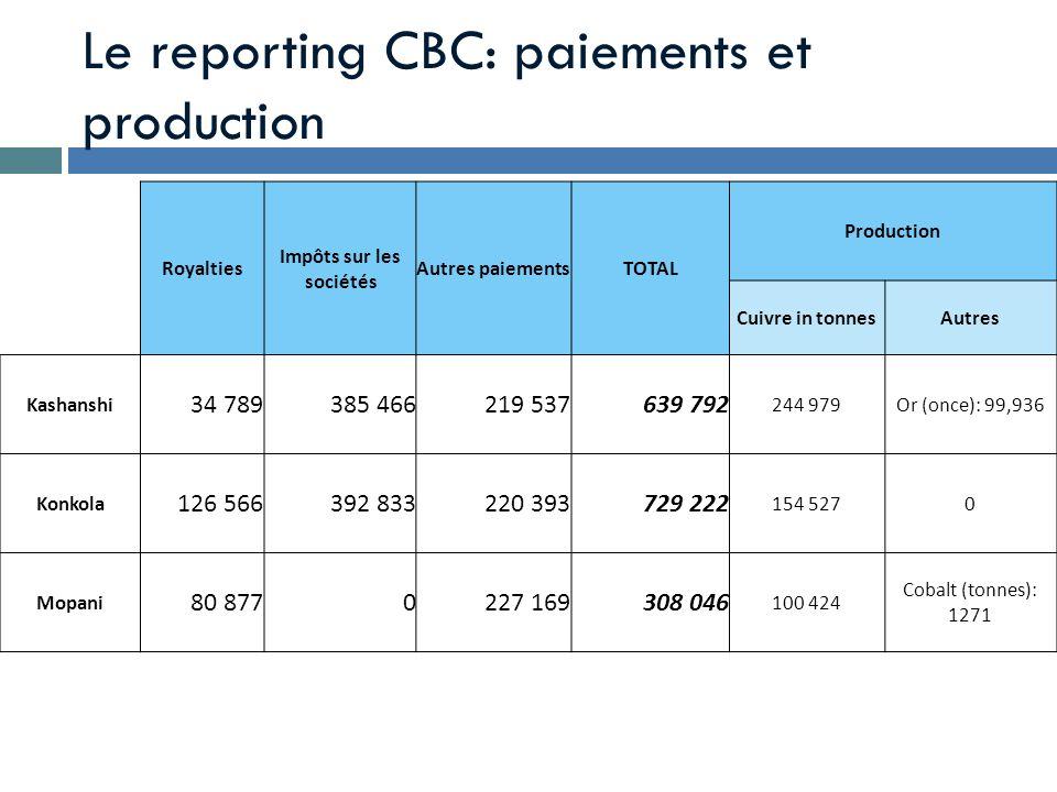 Le reporting CBC: paiements et production Royalties Impôts sur les sociétés Autres paiementsTOTAL Production Cuivre in tonnesAutres Kashanshi 34 78938
