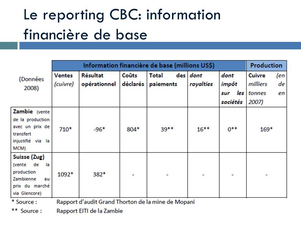 Le reporting CBC: information financière de base