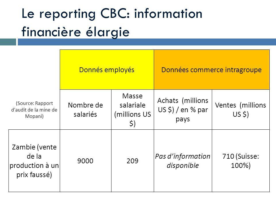 Le reporting CBC: information financière élargie Donnés employésDonnées commerce intragroupe (Source: Rapport d'audit de la mine de Mopani) Nombre de