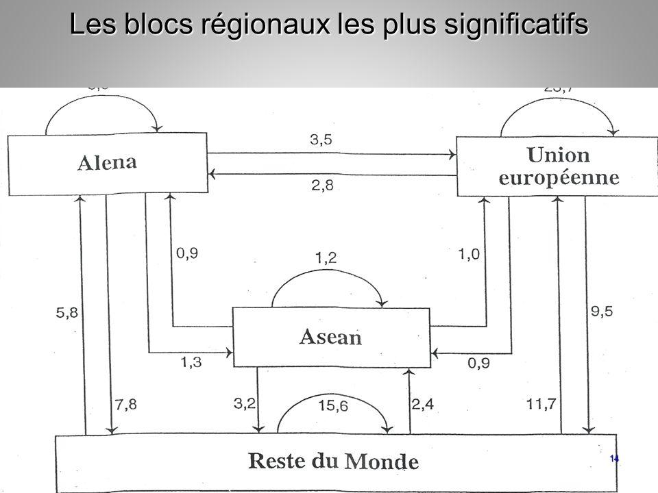 Les blocs régionaux les plus significatifs 14
