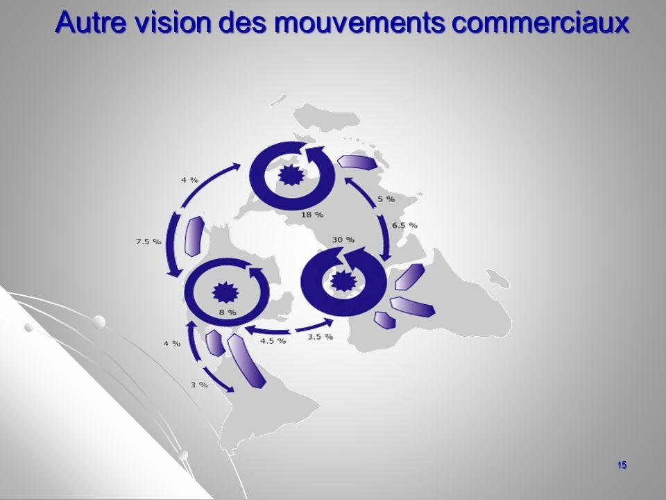 Autre vision des mouvements commerciaux Autre vision des mouvements commerciaux 15