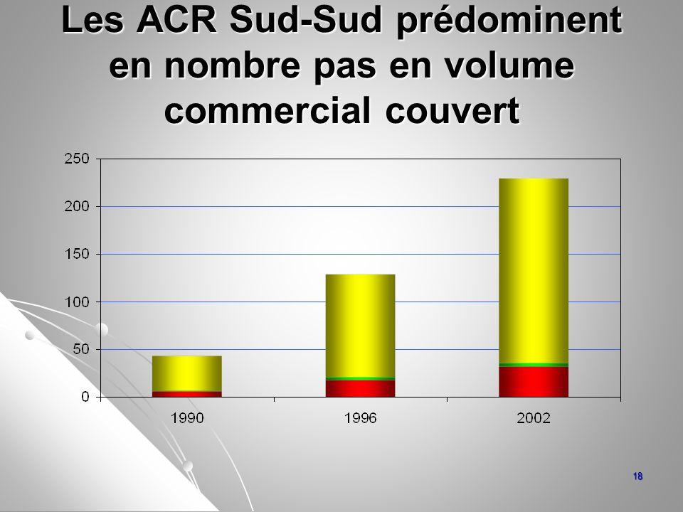 Les ACR Sud-Sud prédominent en nombre pas en volume commercial couvert 18