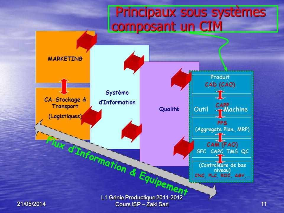 21/05/2014 L1 Génie Productique 2011-2012 Cours ISP – Zaki Sari11 Principaux sous systèmes composant un CIM Principaux sous systèmes composant un CIM