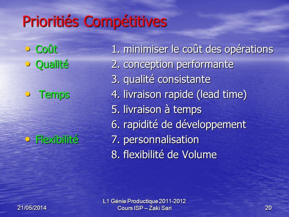 21/05/2014 L1 Génie Productique 2011-2012 Cours ISP – Zaki Sari20 Prioritiés Compétitives Coût1. minimiser le coût des opérations Coût1. minimiser le