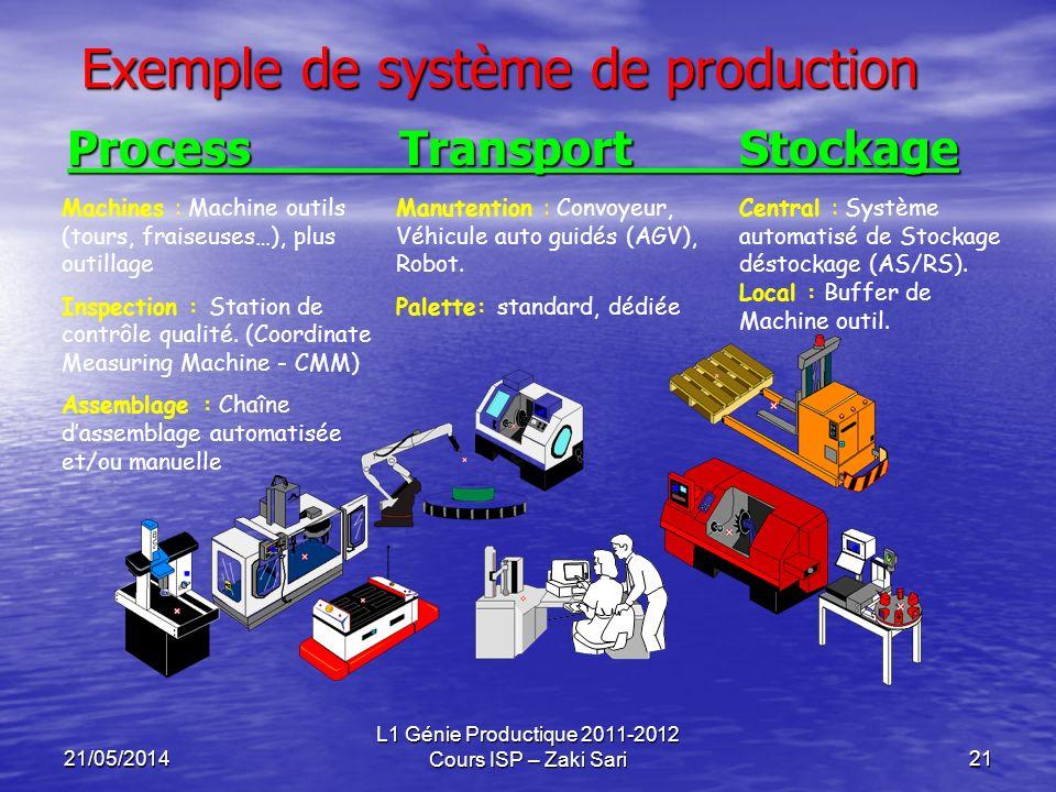 21/05/2014 L1 Génie Productique 2011-2012 Cours ISP – Zaki Sari21 Exemple de système de production Process Transport Stockage Machines : Machine outil