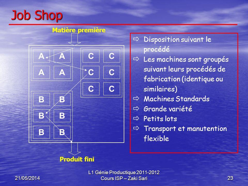 21/05/2014 L1 Génie Productique 2011-2012 Cours ISP – Zaki Sari23 Job Shop Disposition suivant le procédé Les machines sont groupés suivant leurs proc