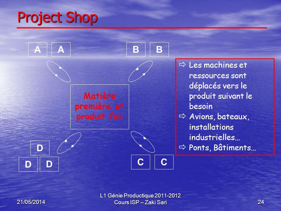 21/05/2014 L1 Génie Productique 2011-2012 Cours ISP – Zaki Sari24 Project Shop Les machines et ressources sont déplacés vers le produit suivant le bes