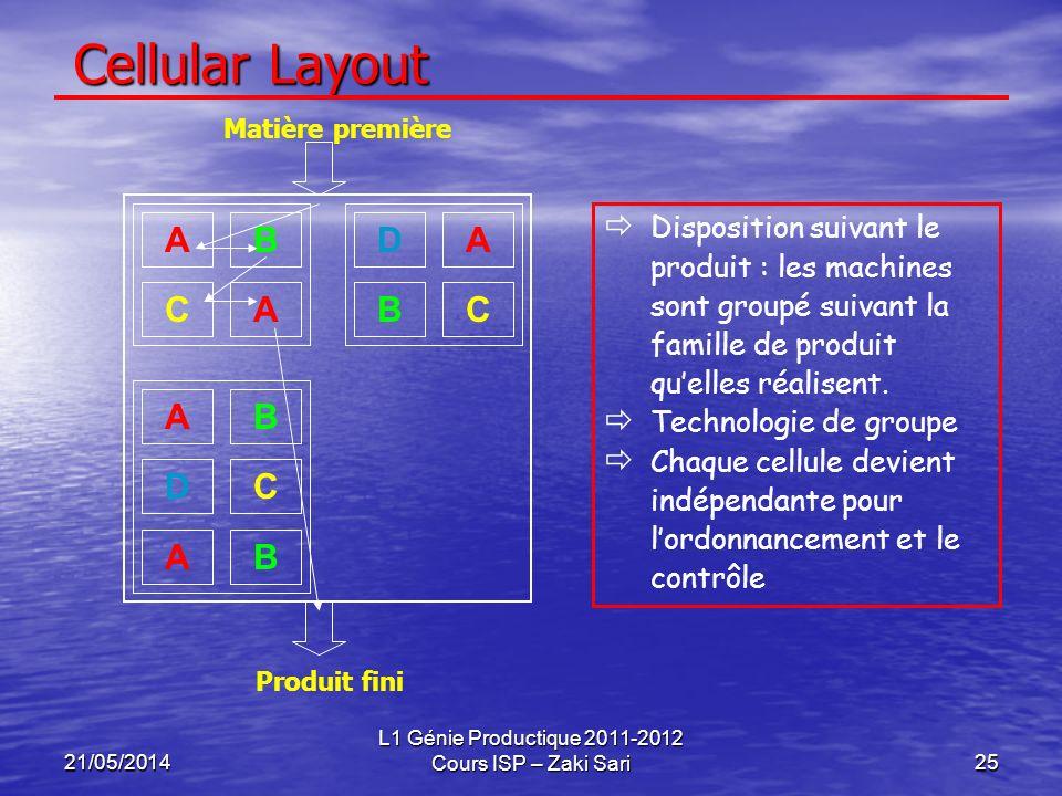 21/05/2014 L1 Génie Productique 2011-2012 Cours ISP – Zaki Sari25 Cellular Layout Disposition suivant le produit : les machines sont groupé suivant la