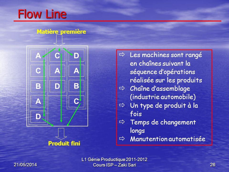 21/05/2014 L1 Génie Productique 2011-2012 Cours ISP – Zaki Sari26 Flow Line Les machines sont rangé en chaînes suivant la séquence dopérations réalisé