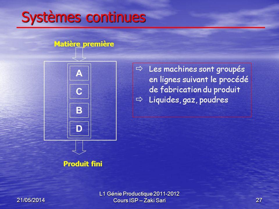 21/05/2014 L1 Génie Productique 2011-2012 Cours ISP – Zaki Sari27 Systèmes continues Les machines sont groupés en lignes suivant le procédé de fabrica