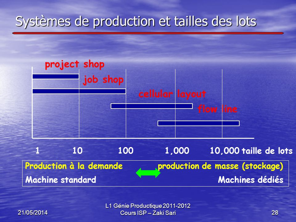 21/05/2014 L1 Génie Productique 2011-2012 Cours ISP – Zaki Sari28 project shop job shop cellular layout flow line 1 10 100 1,000 10,000 taille de lots