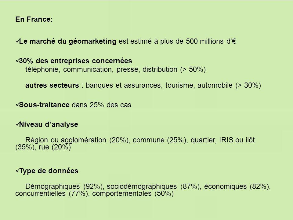 En France: Type de données Démographiques (92%), sociodémographiques (87%), économiques (82%), concurrentielles (77%), comportementales (50%) Niveau d