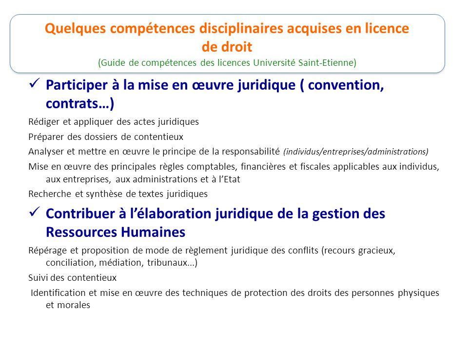 Quelques compétences disciplinaires acquises en licence de droit Participer à la mise en œuvre juridique ( convention, contrats…) Rédiger et appliquer