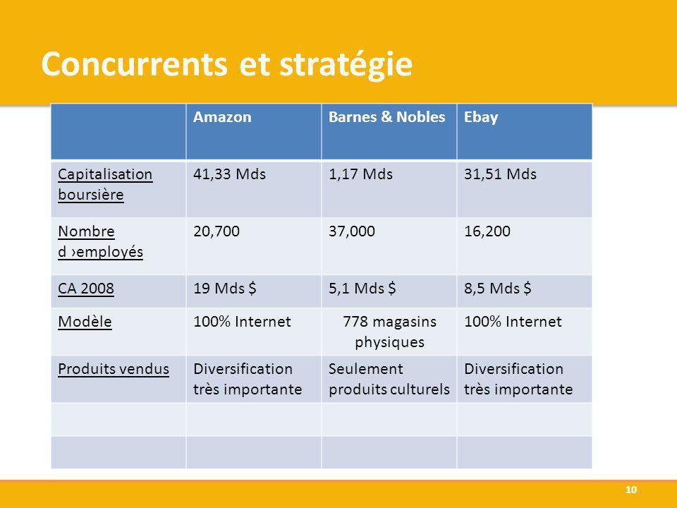 Concurrents et stratégie AmazonBarnes & NoblesEbay Capitalisation boursière 41,33 Mds1,17 Mds31,51 Mds Nombre d employés 20,70037,00016,200 CA 200819