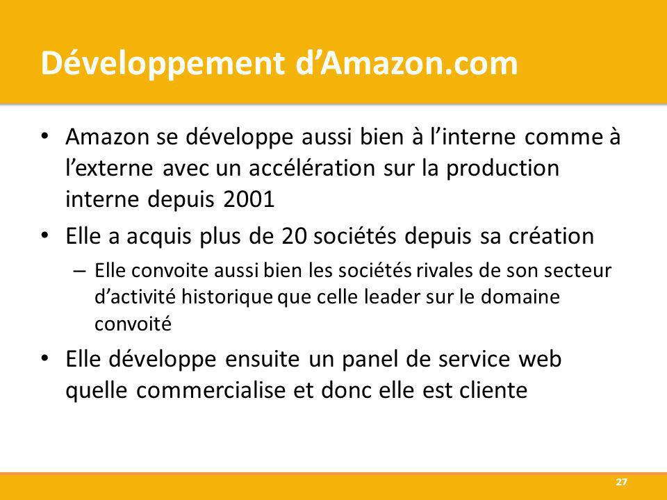 Développement dAmazon.com Amazon se développe aussi bien à linterne comme à lexterne avec un accélération sur la production interne depuis 2001 Elle a